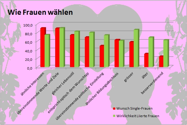 Frauen singles schweiz